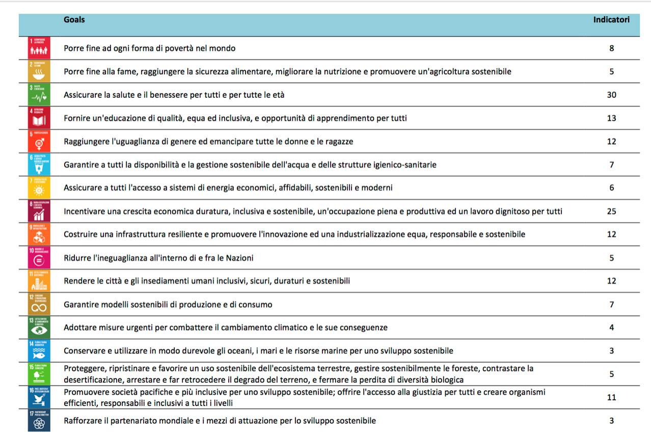 Indicatori E Metodologie