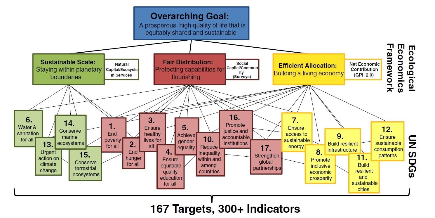 L Agenda 2030